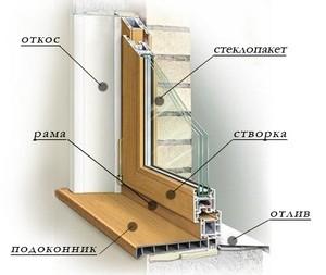 Составляющие окна ПВХ