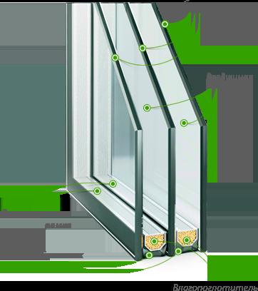двухкамерный стеклопакет цена